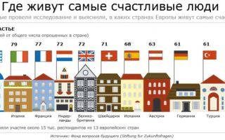 Где живут самые счастливые люди