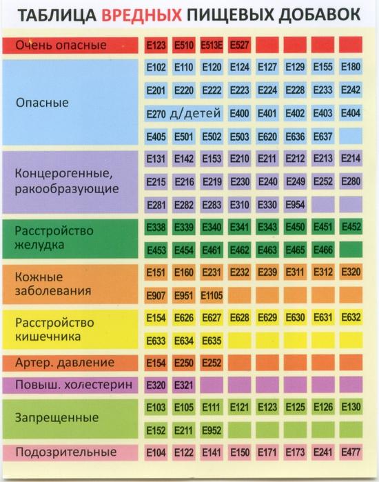 Е296 влияние на организм